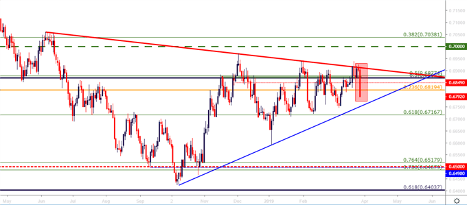 nzdusd nzd/usd daily price chart