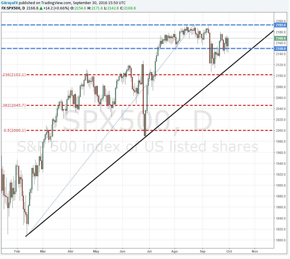 Wall Street: S&P 500 y Dow Jones operan al alza ante optimismo del mercado.