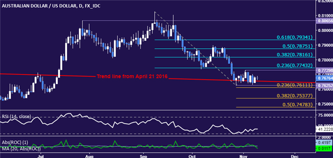 AUD/USD Technical Analysis: All Eyes on Trend-Defining Support Line