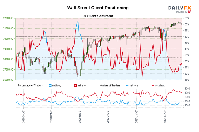 Fading Momentum Could Trigger Pullback