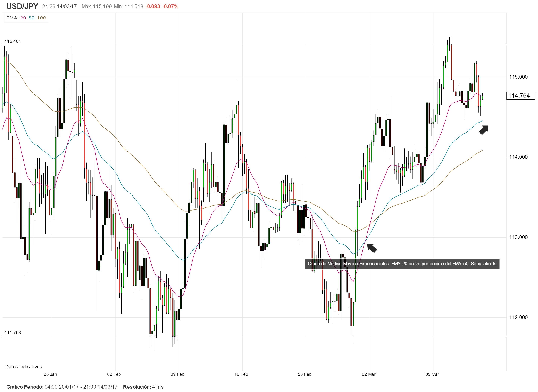 USD/JPY en torno a resistencia de cara a la decisión del FOMC y BoJ