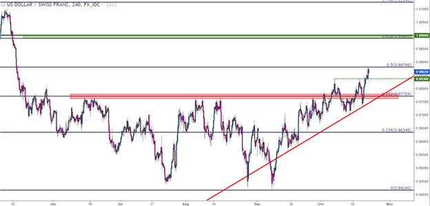USD/CHF Technical Analysis: Fibonacci Resistance at Four-Month Highs