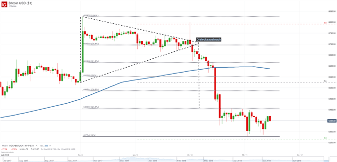 Bitcoin Dreiecksausbruch führt zu Abverkauf