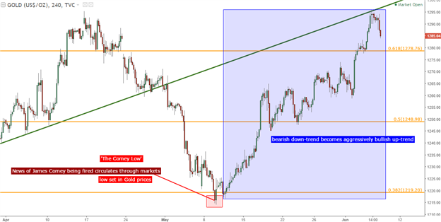 Gold Prices: V-Shaped Reversal Runs into Resistance at April High