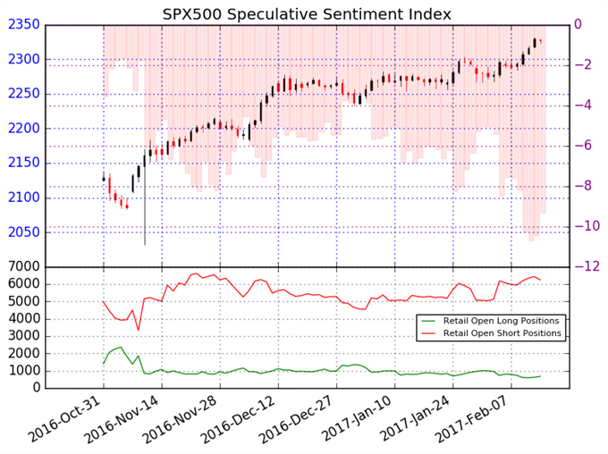 Probablemente el S&P 500 alcance nuevos niveles record