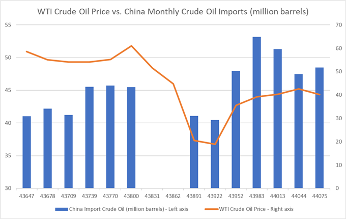 https://a.c-dn.net/b/4hxl9I/Crude-Oil-Struggles-to-Hold-Gains-as-Fiscal-Talks-Stall--Dollar-Strengthens_body_Chart_9.png