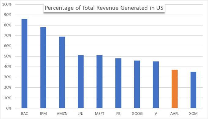apple revenue chart