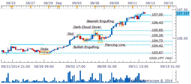El USD/JPY crea nuevos máximos mientras la ausencia de patrones bajistas abre el camino al 108.00