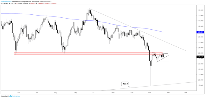 EUR/JPY daily chart May/Aug lows
