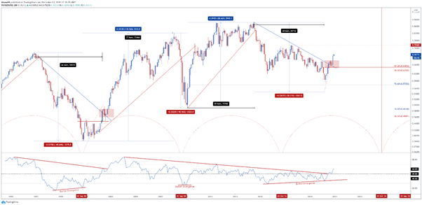 Commodity Currency Breakout in 2021? Cyclical Upturn Ahead for AUD & NZD