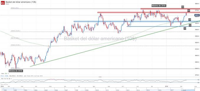 Gráfico técnico del dólar (DXY)