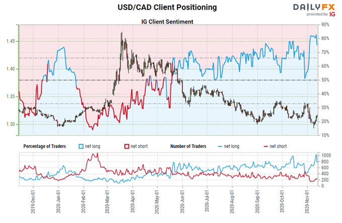 Winners in FX Markets After US Presidential Election: CAD & MXN