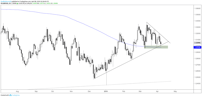 GBPUSD daily chart, solid support