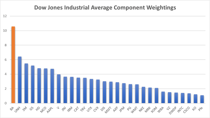 dow jones weighting chart