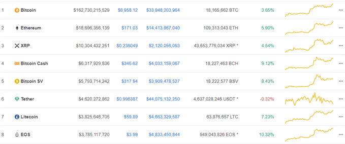 Rallying cryptocurrency prices