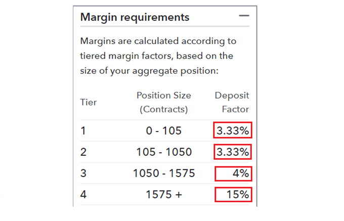 GBP/USD margin requirements