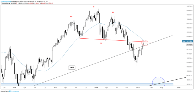 DAX 30 weekly chart, stuck at big resistance