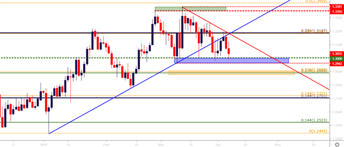 gbpusd gbp/usd daily price chart