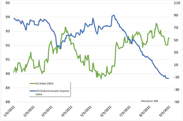 us dollar, citi surprise index