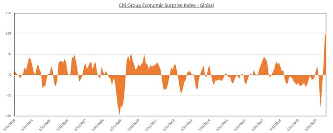 Citi group economic surprise index global