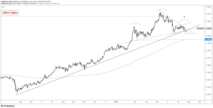 Copper Futures (HG) Technical Outlook: Testing Trend Support