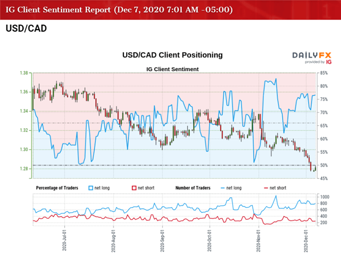 USD/CAD Rate Rebound Vulnerable as RSI Sits in Oversold Territory