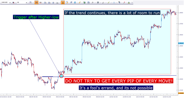 The Potent Combination of Fundamentals and Price Action