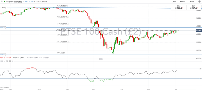 Euro Stoxx 50, FTSE 100 Outlook: Rally to Challenge Key Resistance