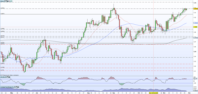 British Pound (GBP) Latest - Hitting Resistance as Brexit Talks Continue