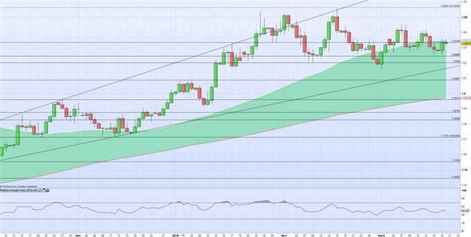 La paire EUR/USD pourrait rester sans tendance avant Powell et la Fed demain