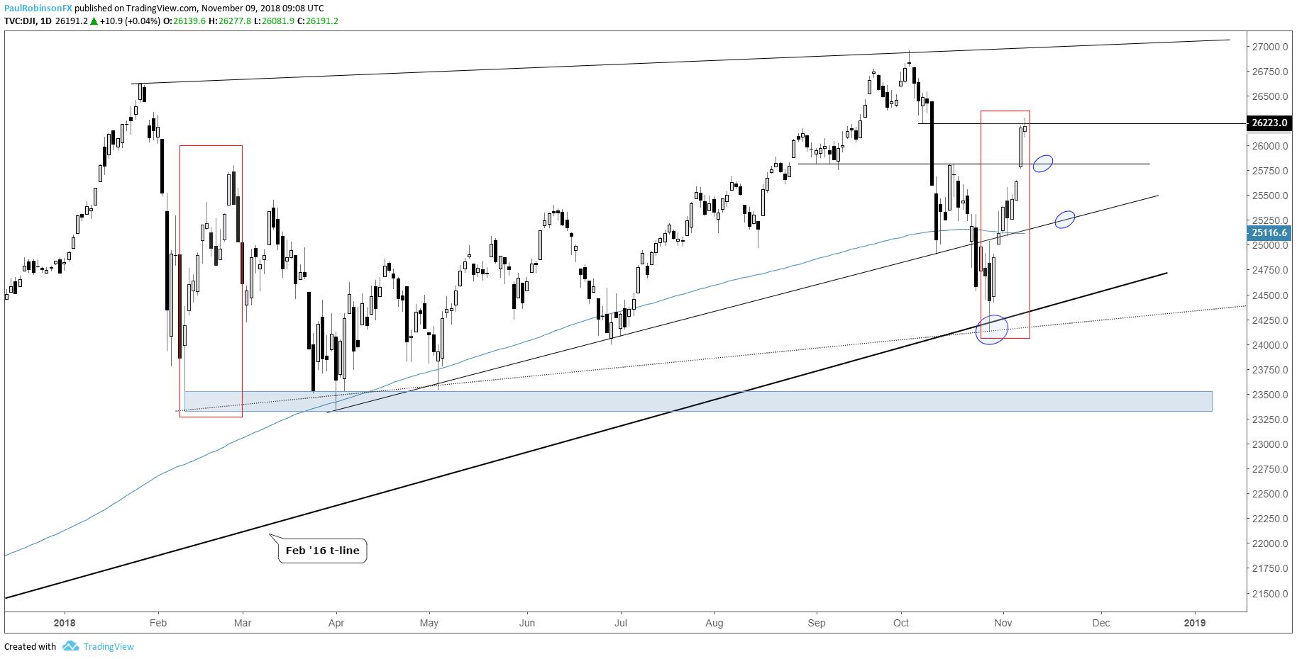 S&P 500, Dow Jones Charts – Beware of Steep Decline Even if Worst is Over