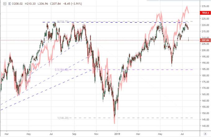 Dollar Tumbles as 50bp Fed Cut Baked In But Beware EURUSD, AUDUSD Trades