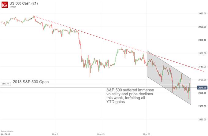 SP500 price chart equity drop