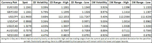 Currency Market Implied Volatility: Week Ahead