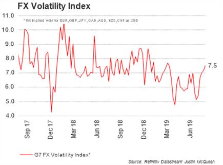 Most Volatile Currencies Next Week - Japanese Yen Volatility Highest Since Flash Crash