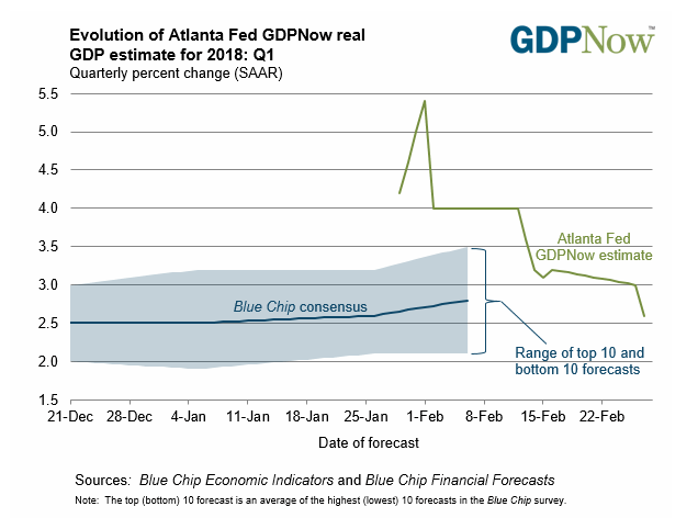 Atlanta Fed GDP Now Estimate