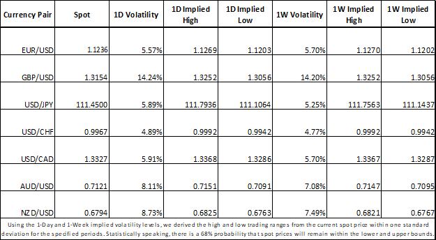 Forex Market Implied Volatility EUR, USD, GBP, JPY, CAD, AUD, NZD, CHF
