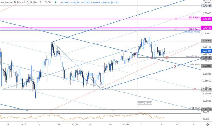 Australian Dollar Price Chart - AUD/USD 120min - Aussie Trade Outlook - Technical Forecast