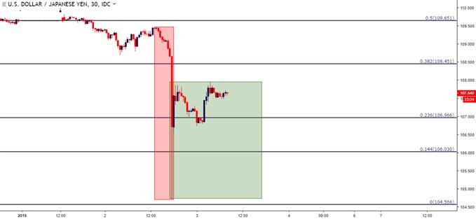 usjdpy usd/jpy 30 minute price chart