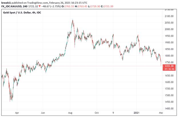 Gold, Gold Spot, Gold vs Dollar, Tradingview