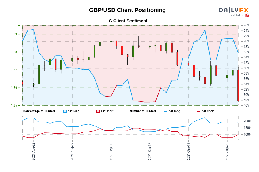 GBP/USD IG Client Sentiment: Our data shows traders are now at their most net-long GBP/USD since Aug 23 when GBP/USD traded near 1.37.