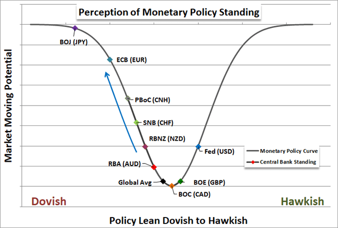 Monetary Policy Perception for Major Central Banks from Rate Hikes to Rate Cuts