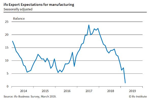 EURUSD Price Pushed Lower as German Export Sentiment Crumbles