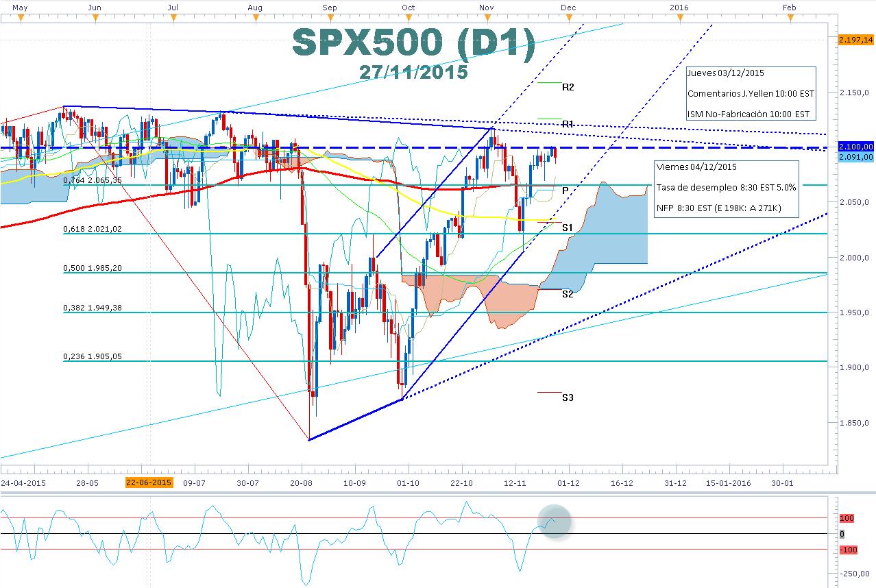 SPX500 respeta sólida resistencia 2.100 con miras al NFP y desempleo USA, datos claves este FOMC
