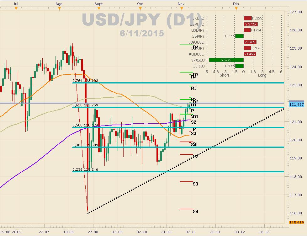 USDJPY  a punto de romper importante resistencia - FOMC y BoJ serán decidores.