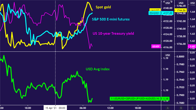 US Dollar down with Treasury bond yields as gold, S&P 500 futures rise