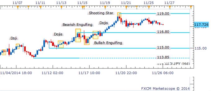 USD/JPY se aferra a nivel clave mientras la serie de Dojis persiste