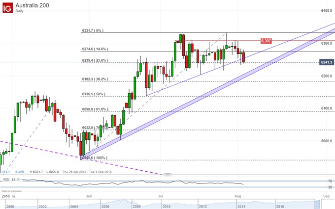 Asian Shares Quiet. USD May Fall on NFPs. ASX 200 Under Support