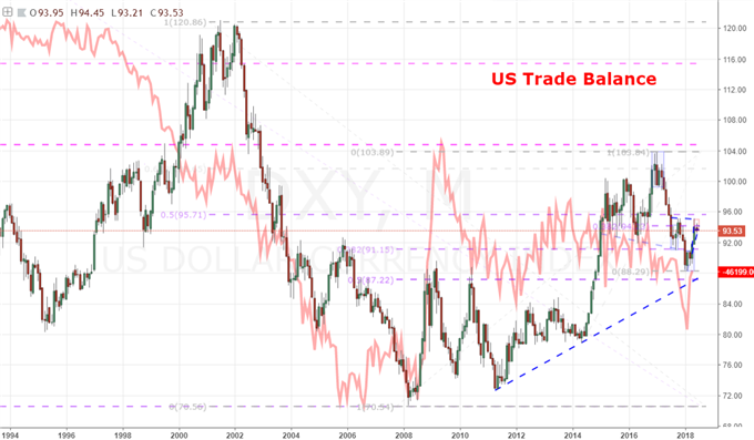 Trade Wars Feed My Greatest Long-Term Concern for the Dollar