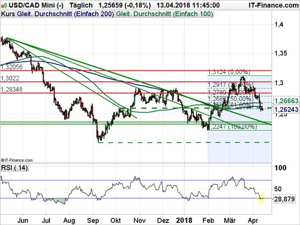 USD/CAD: Weitere Bastion gefallen